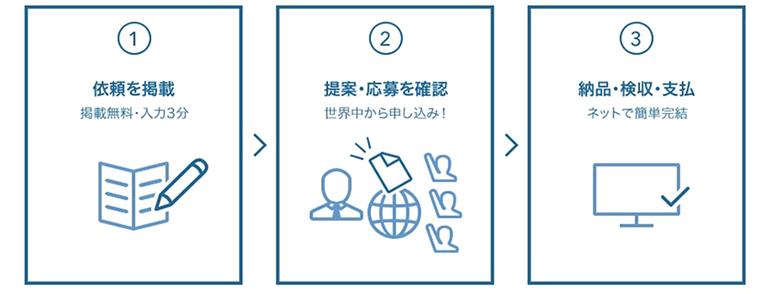 ワークシフト・ソリューションズ株式会社 代表取締役 荒木 成則|第93回受賞者