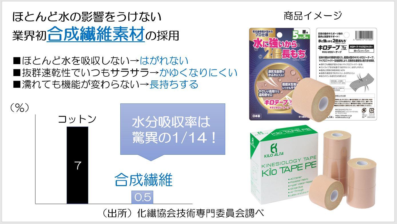 株式会社キロアルファ 代表取締役  小野 清隆 第107回受賞者