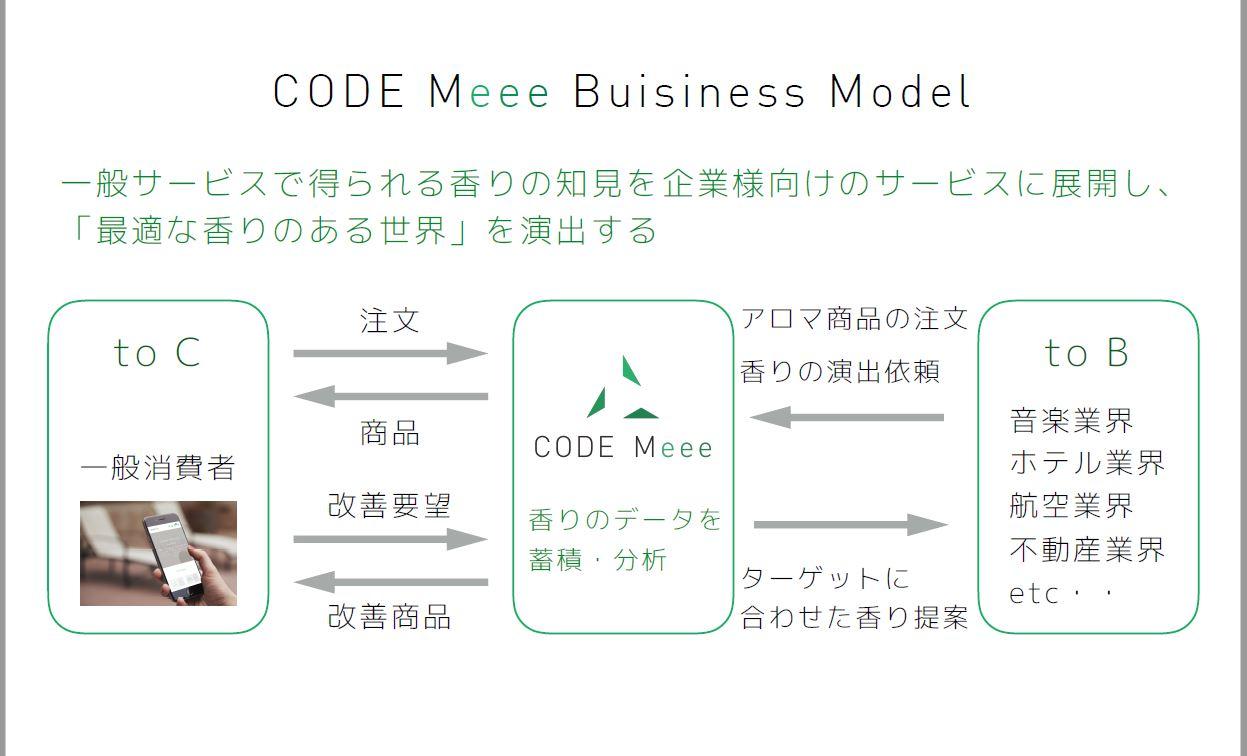 株式会社コードミー 代表取締役  太田 賢司|第112回受賞者
