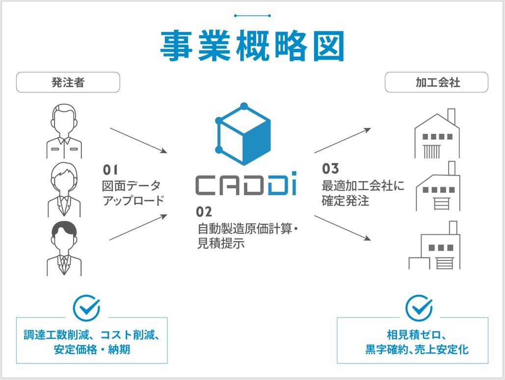 キャディ株式会社 代表取締役 加藤 勇志郎|第119回受賞者