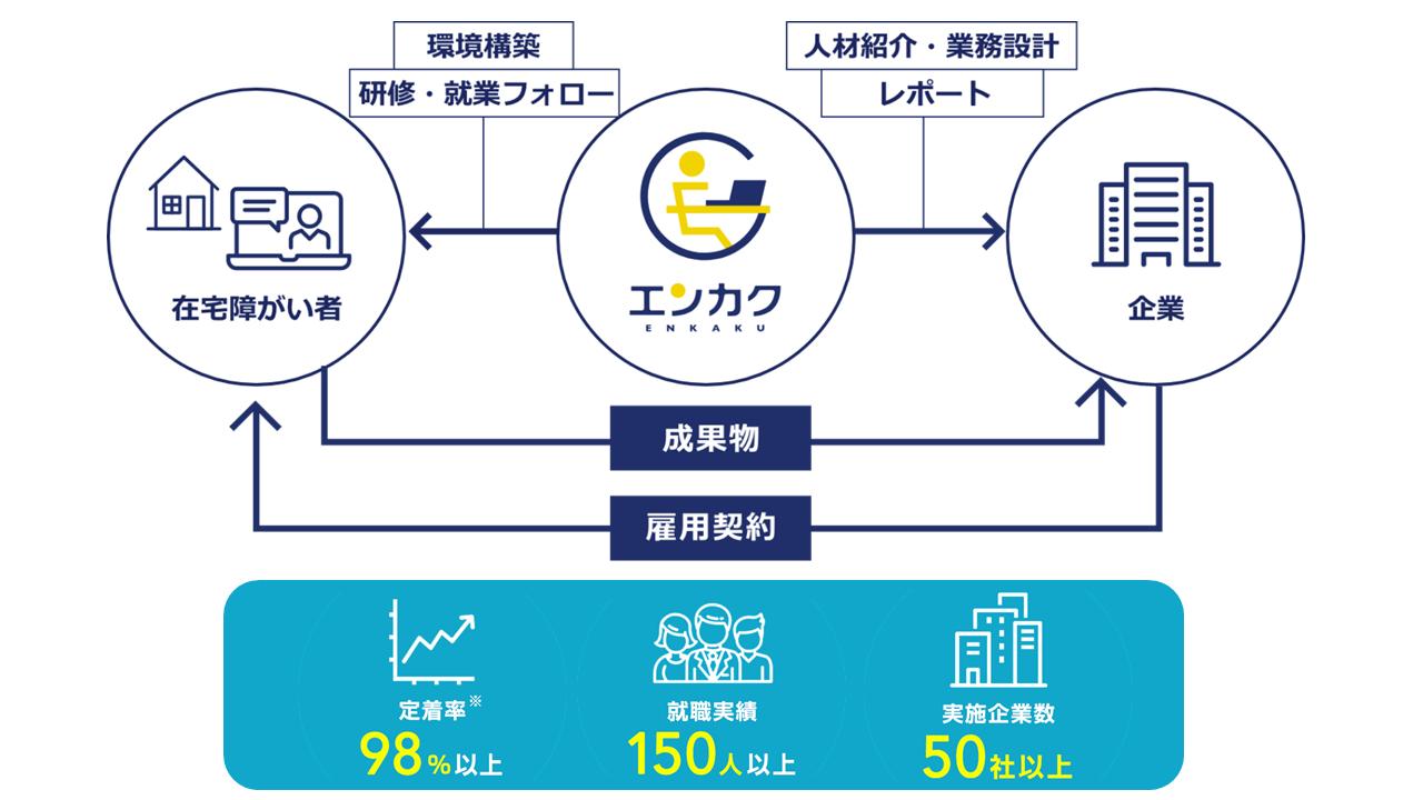 株式会社D&I 代表取締役  杉本 大祐|第120回受賞者