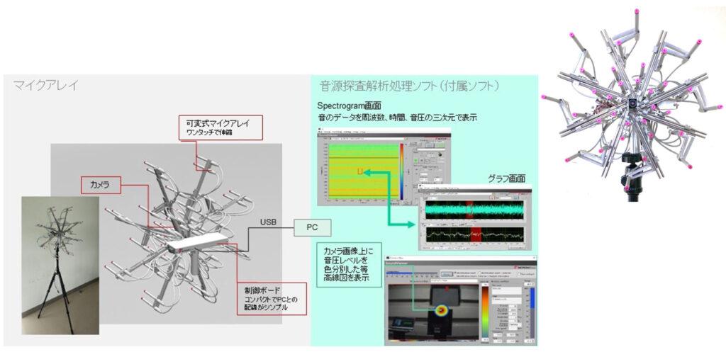 (株)マイクロネット 音源可視化装置 コンピュータ機器ハードウェア・ソフトウェア開発 日産自動車