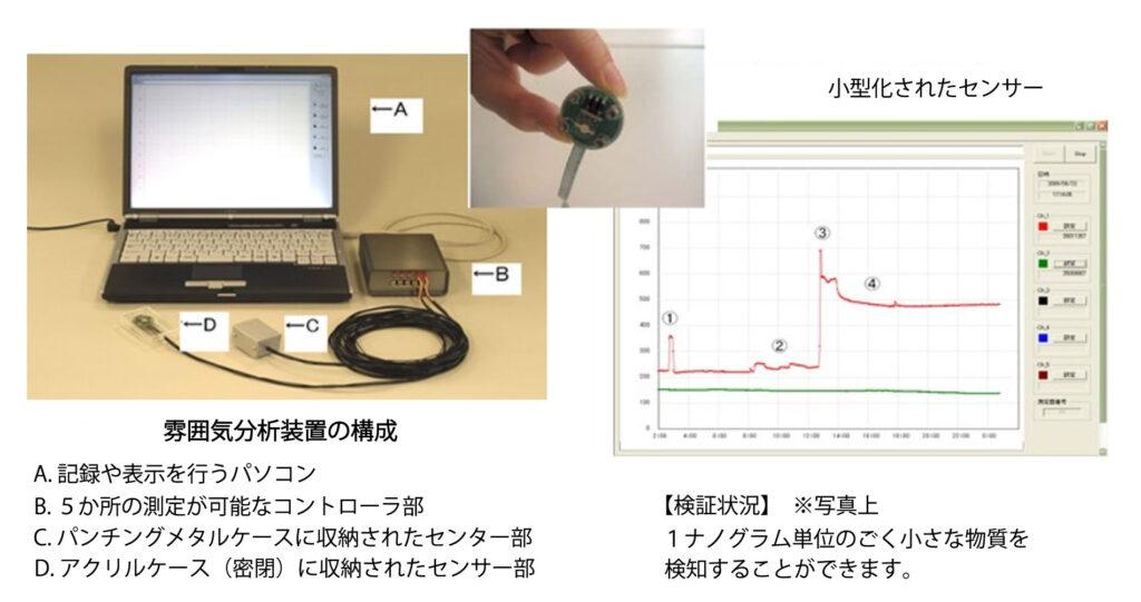 1ナノグラム単位の微小物質を検知 【雰囲気分析装置】 タカネ電機株式会社 富士通